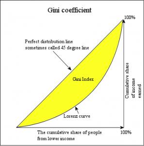 Economics_Gini_coefficient